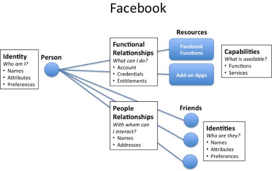 IR Facebook