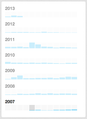 Twitterhistory