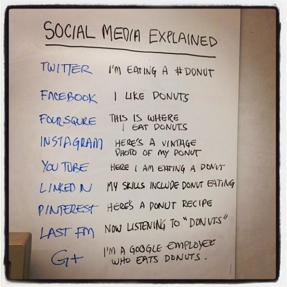 Social media donut 590x590