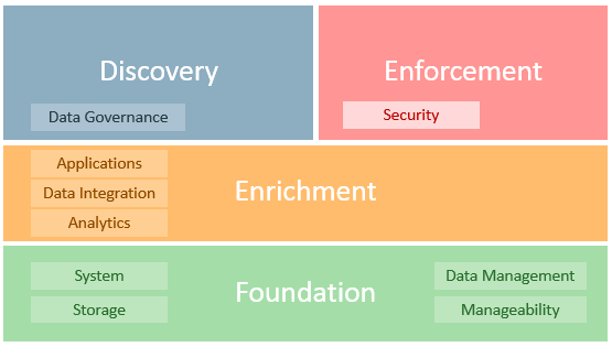 OracleGDPR SecuritySolutions july17